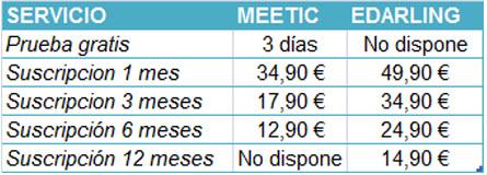 precios meetic y edarling